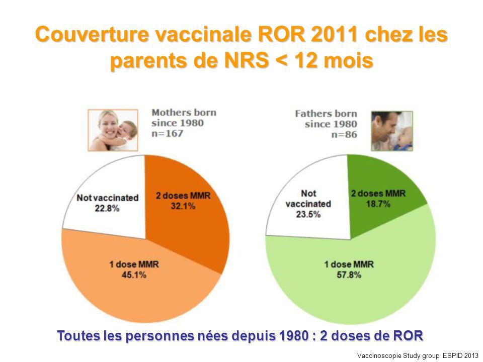 Couverture vaccinale ROR 2011 chez les parents de NRS < 12 mois