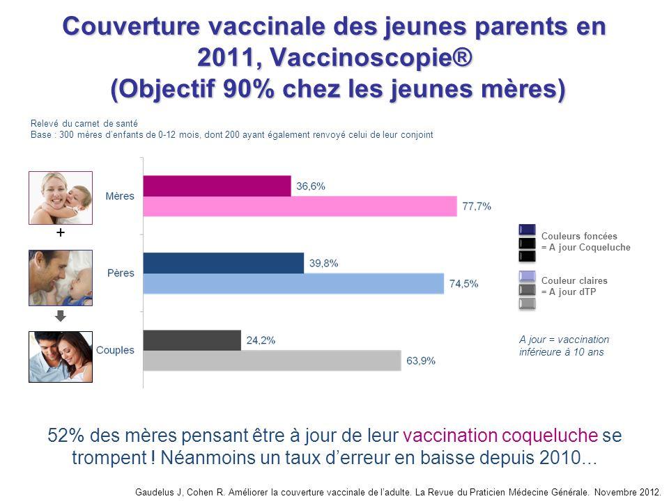 Couverture vaccinale des jeunes parents en 2011, Vaccinoscopie® (Objectif 90% chez les jeunes mères)