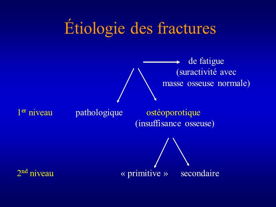 Étiologie des fractures