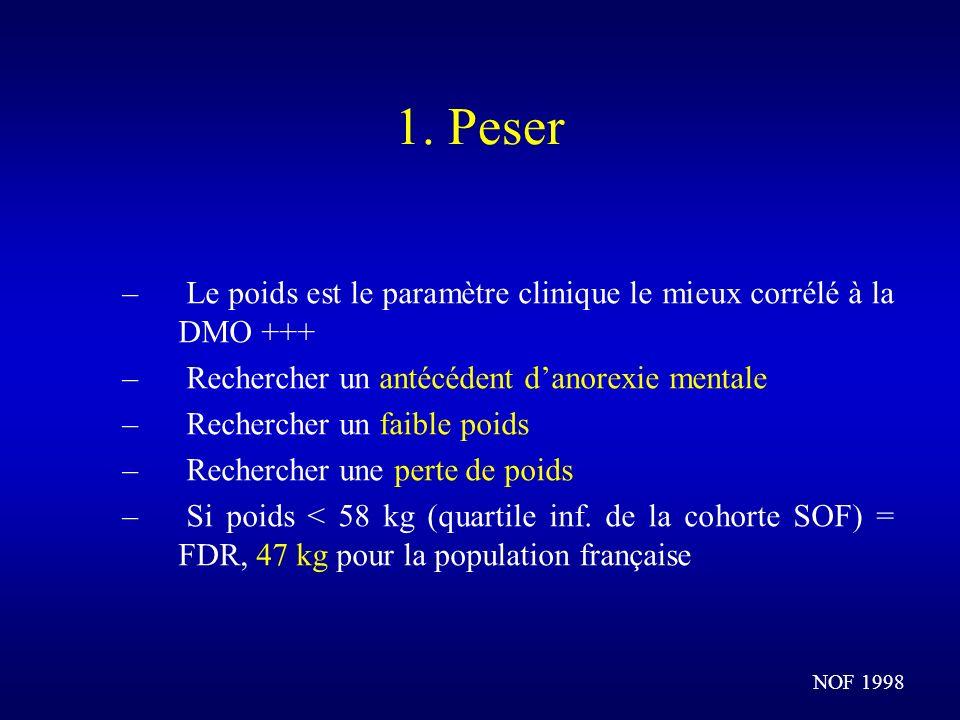 1. PeserLe poids est le paramètre clinique le mieux corrélé à la DMO +++ Rechercher un antécédent d'anorexie mentale.