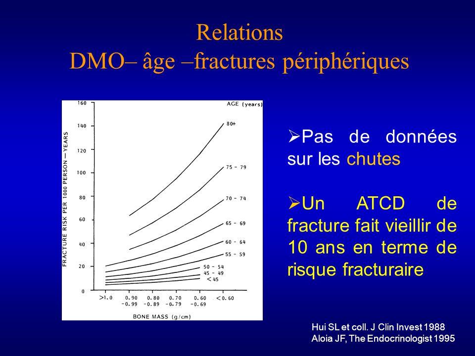 Relations DMO– âge –fractures périphériques