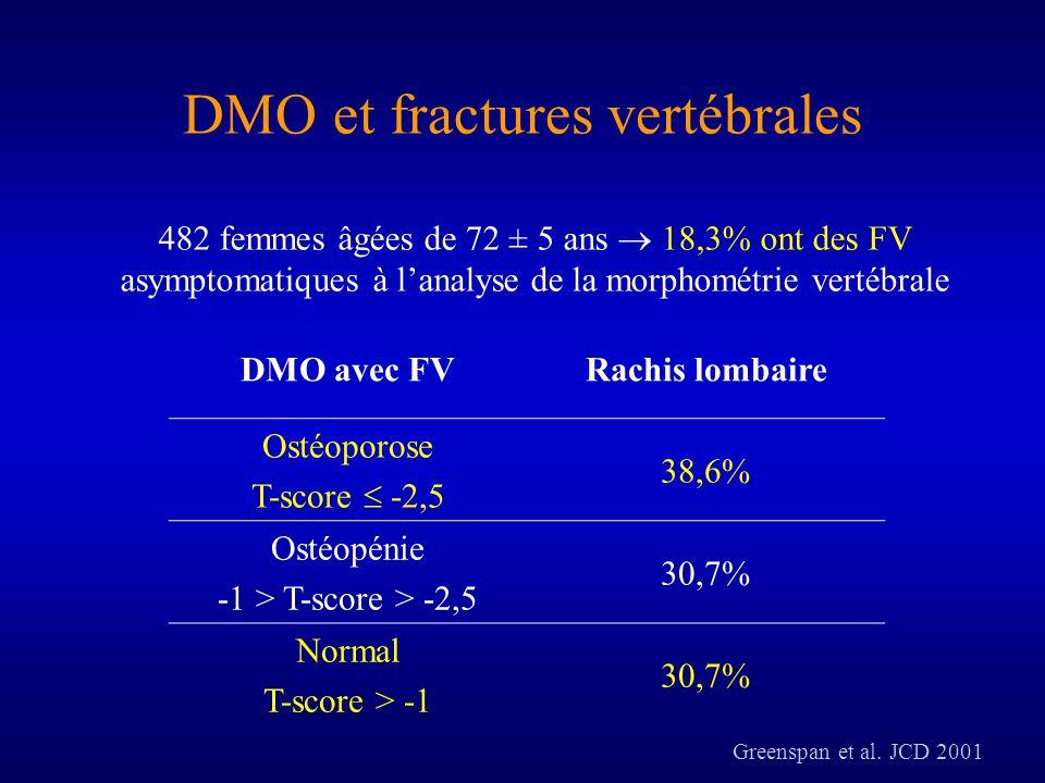 DMO et fractures vertébrales