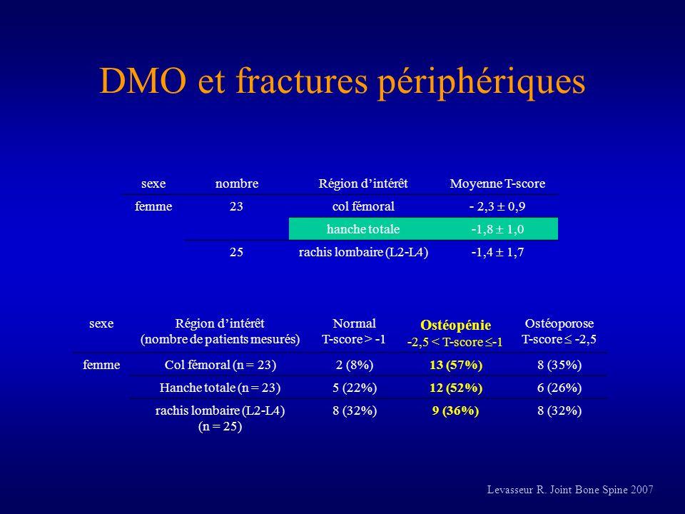 DMO et fractures périphériques