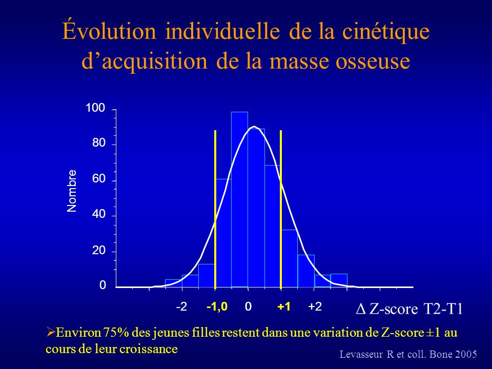 Évolution individuelle de la cinétique d'acquisition de la masse osseuse