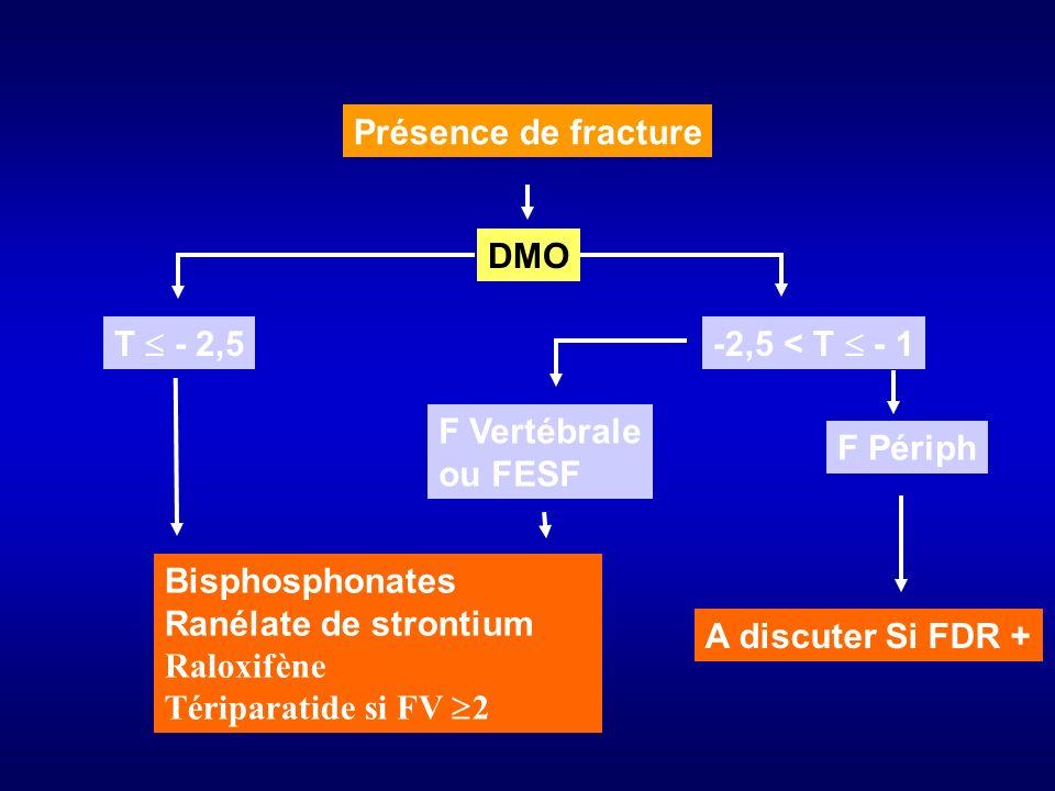 Présence de fracture DMO. T  - 2,5. -2,5 < T  - 1. F Vertébrale. ou FESF. F Périph. Bisphosphonates.