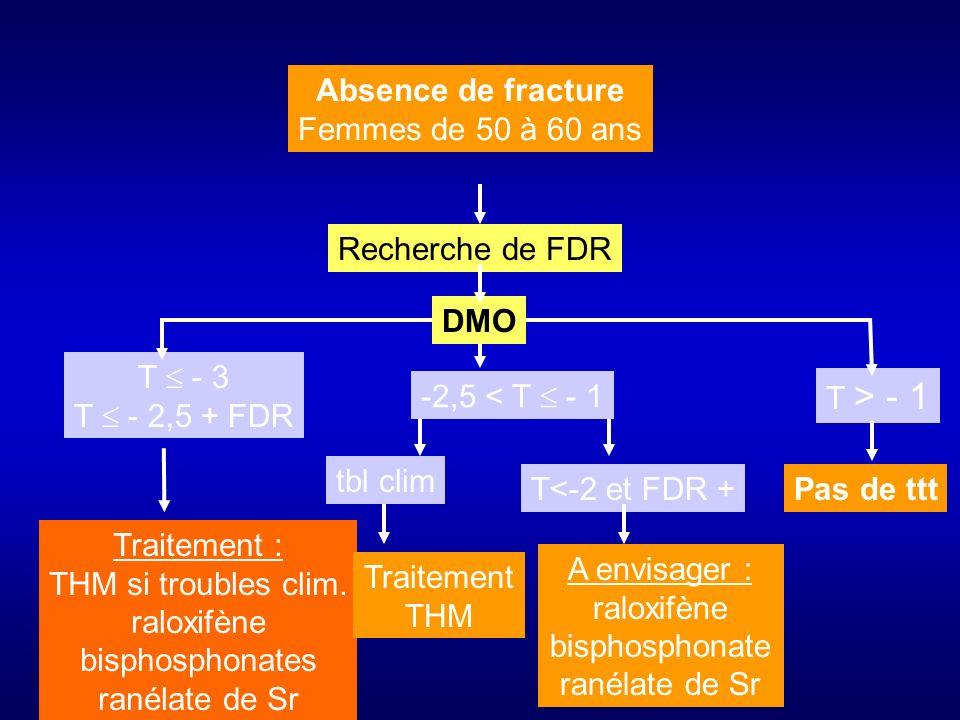 Absence de fracture Femmes de 50 à 60 ans. Recherche de FDR. DMO. T  - 3. T  - 2,5 + FDR. -2,5 < T  - 1.