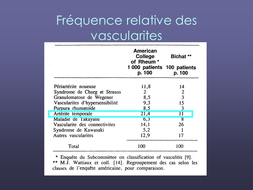 Fréquence relative des vascularites