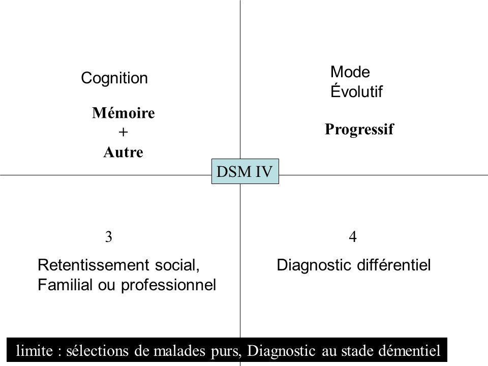 Mode Évolutif. Cognition. Mémoire. + Autre. Progressif. DSM IV. 3. 4. Retentissement social,