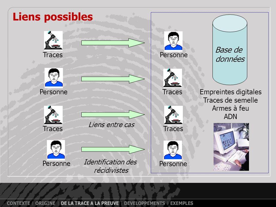 Liens possibles Base de données Traces Personne Personne Traces