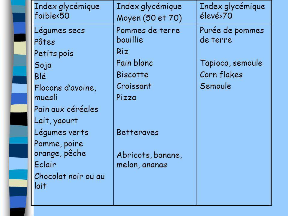 Index glycémique faible<50