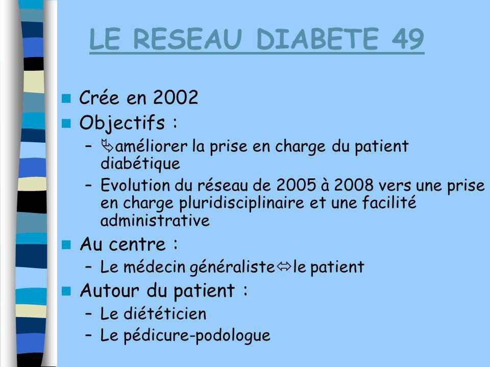 LE RESEAU DIABETE 49 Crée en 2002 Objectifs : Au centre :