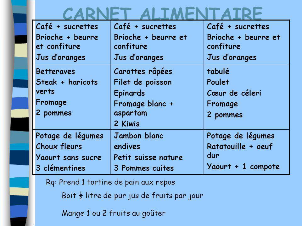 CARNET ALIMENTAIRE Café + sucrettes Brioche + beurre et confiture