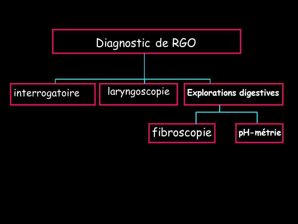 Diagnostic de RGO fibroscopie laryngoscopie interrogatoire