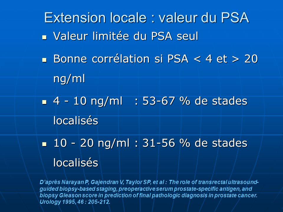Extension locale : valeur du PSA