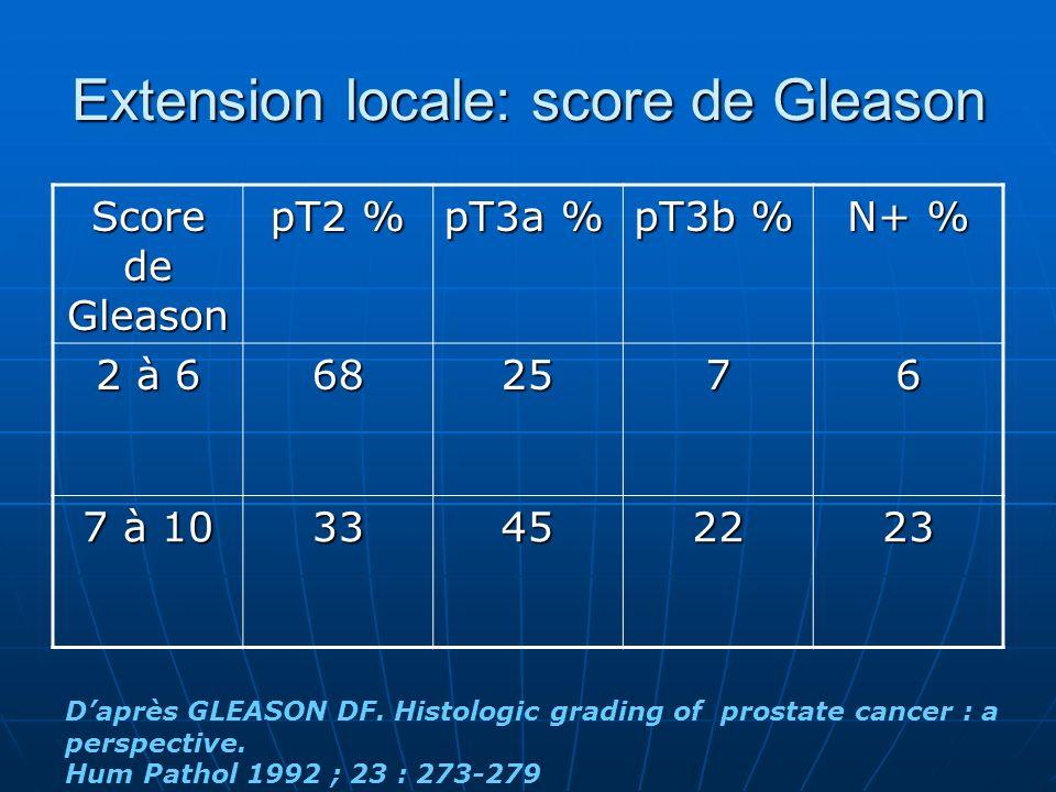 Extension locale: score de Gleason