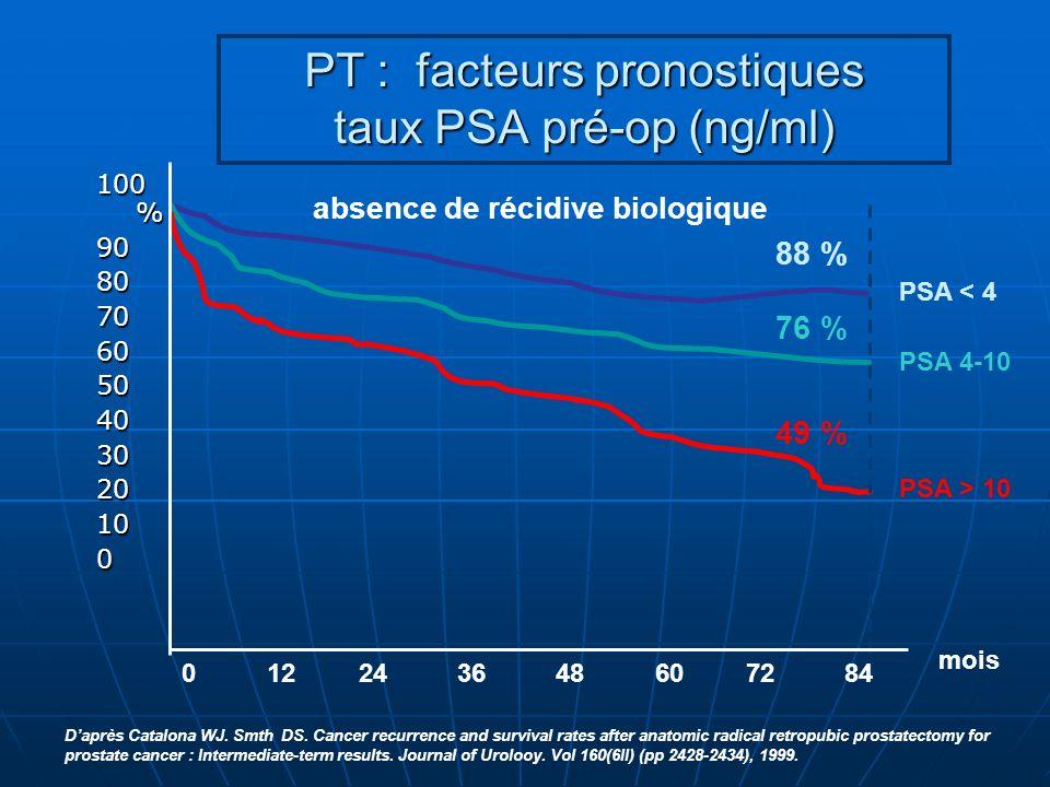 PT : facteurs pronostiques taux PSA pré-op (ng/ml)