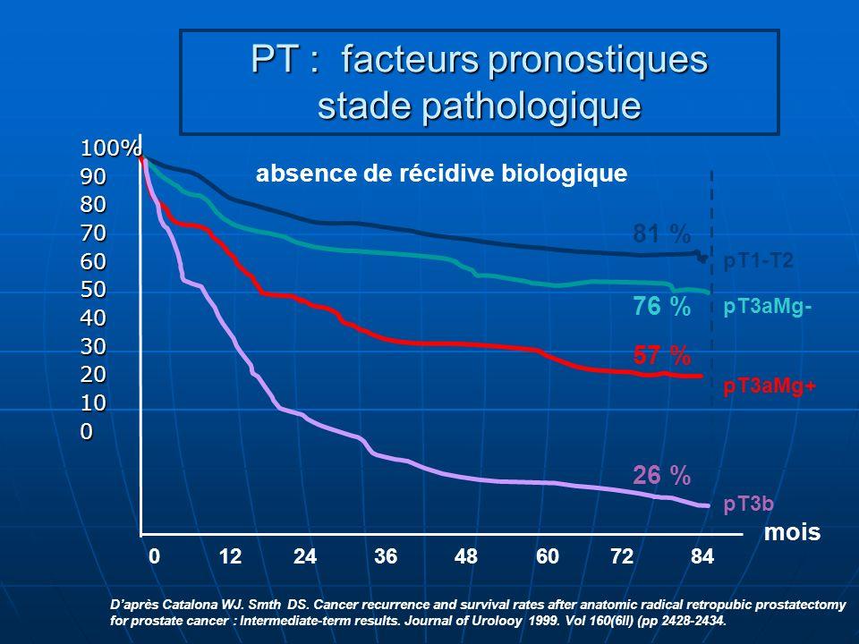 PT : facteurs pronostiques stade pathologique