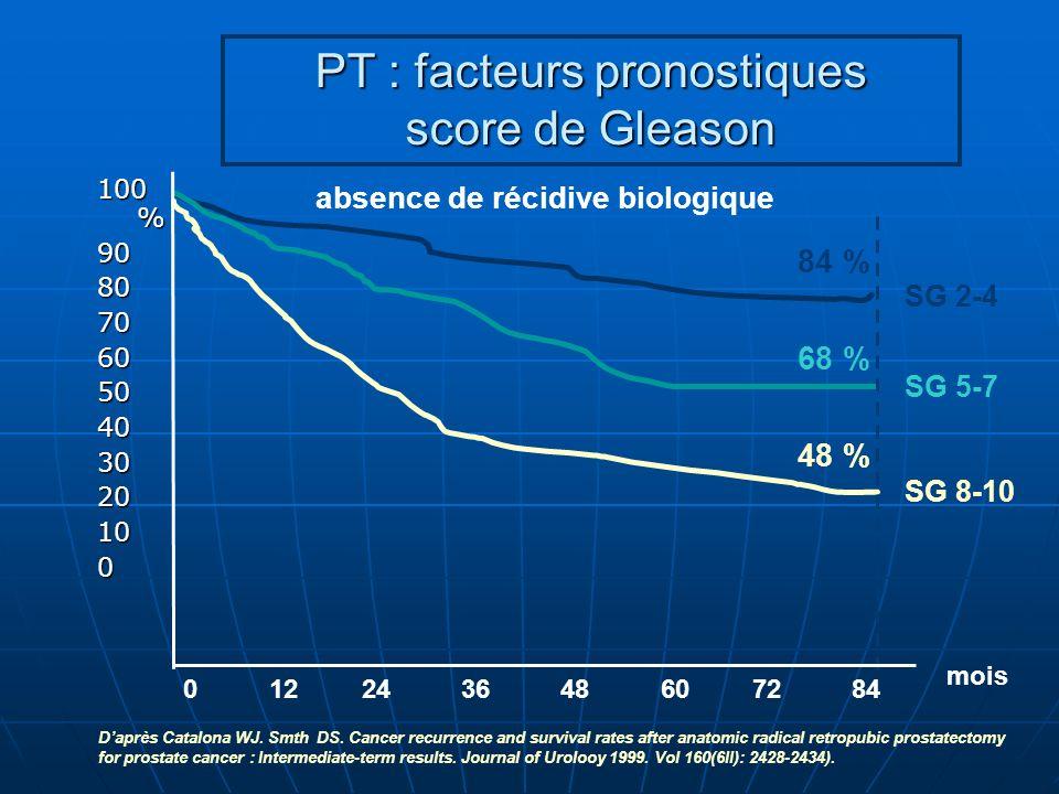 PT : facteurs pronostiques score de Gleason