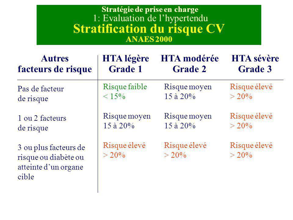 Stratification du risque CV Autres facteurs de risque