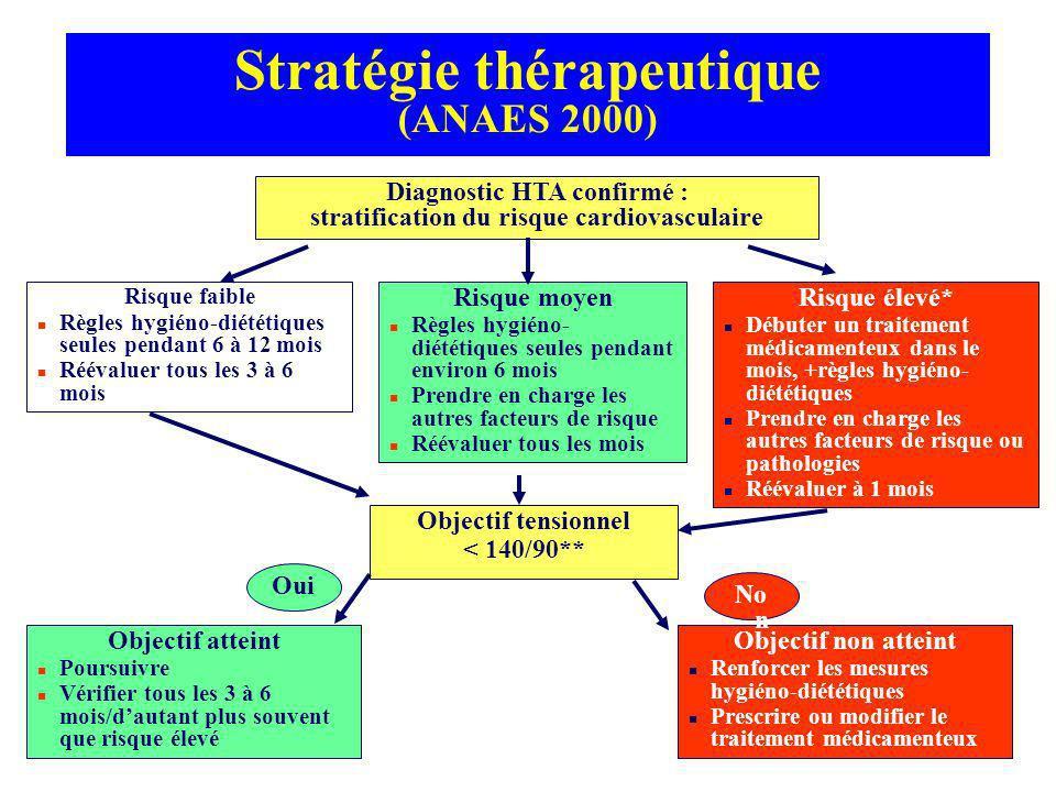 Stratégie thérapeutique (ANAES 2000)