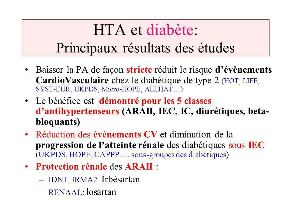 HTA et diabète: Principaux résultats des études