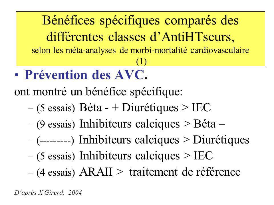 Bénéfices spécifiques comparés des différentes classes d'AntiHTseurs, selon les méta-analyses de morbi-mortalité cardiovasculaire (1)