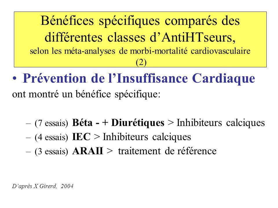 Prévention de l'Insuffisance Cardiaque