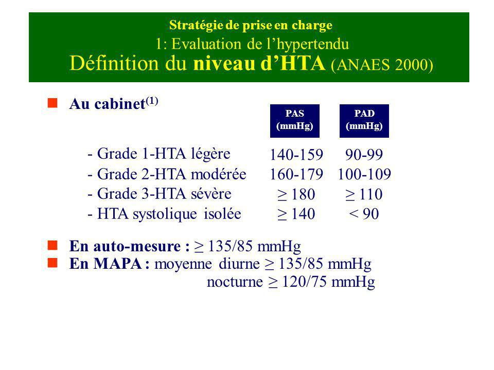 Stratégie de prise en charge 1: Evaluation de l'hypertendu Définition du niveau d'HTA (ANAES 2000)