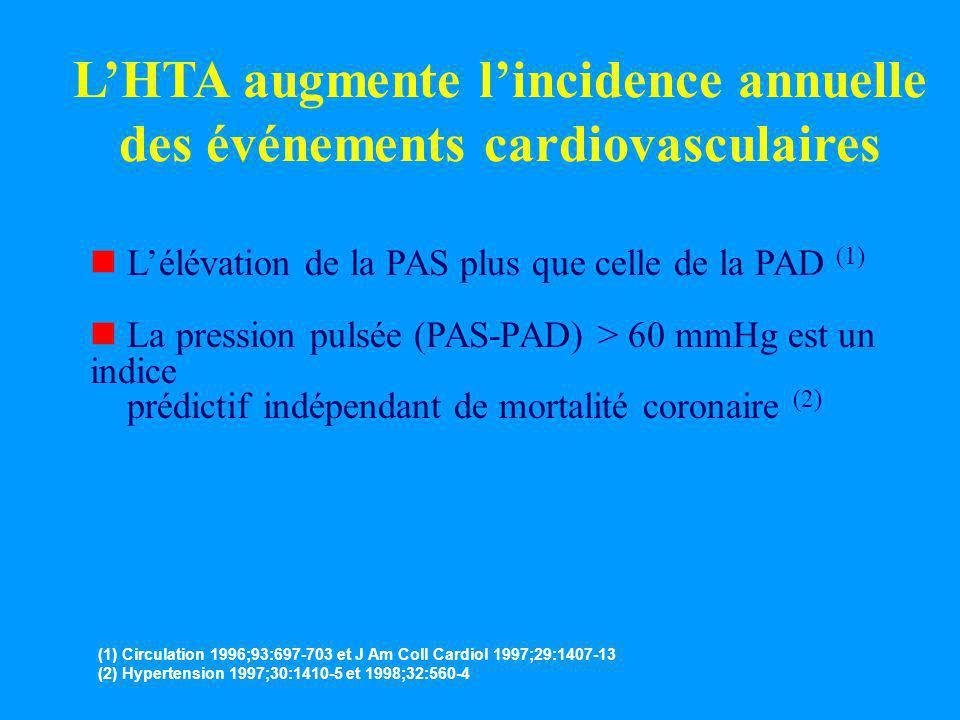 L'HTA augmente l'incidence annuelle des événements cardiovasculaires