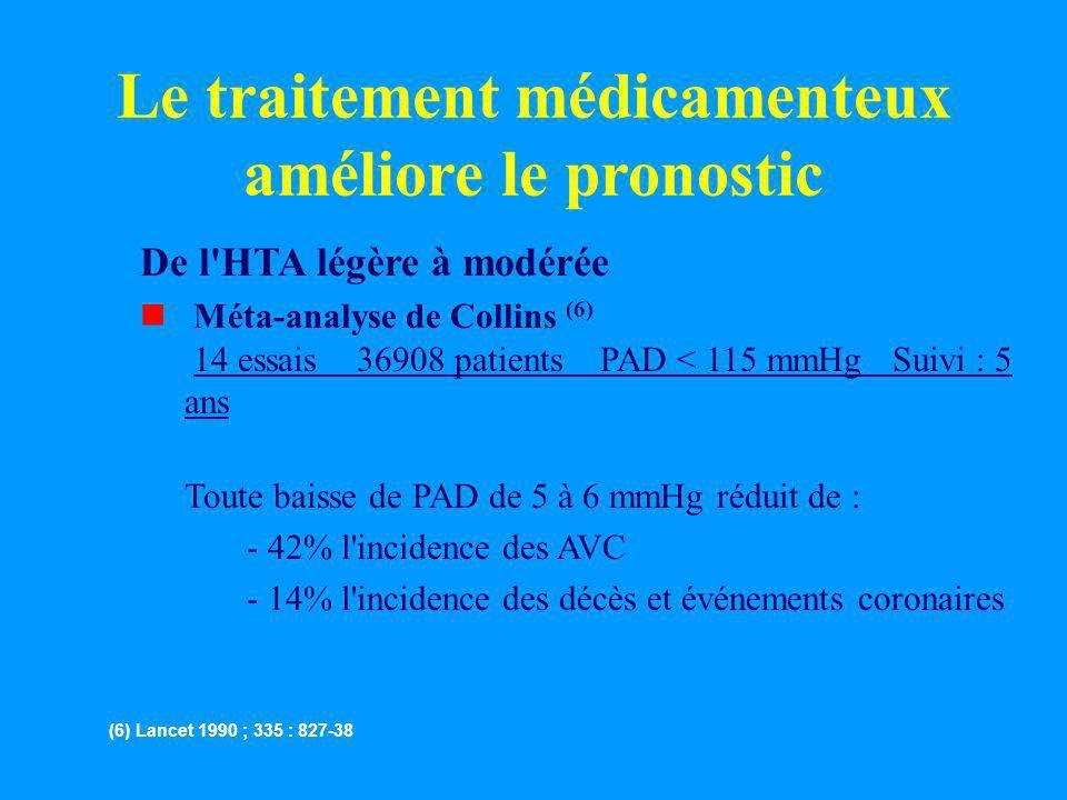 Le traitement médicamenteux améliore le pronostic