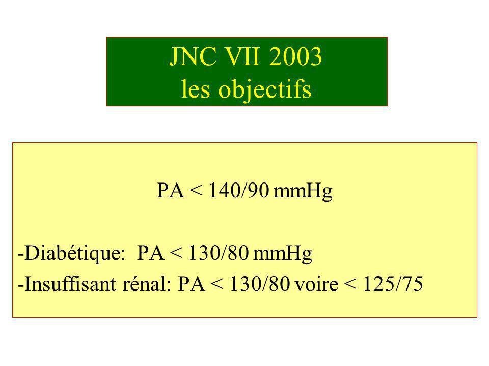 JNC VII 2003 les objectifs PA < 140/90 mmHg