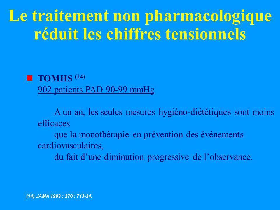 Le traitement non pharmacologique réduit les chiffres tensionnels
