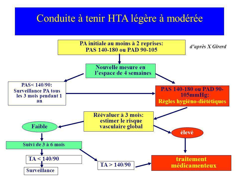 Conduite à tenir HTA légère à modérée