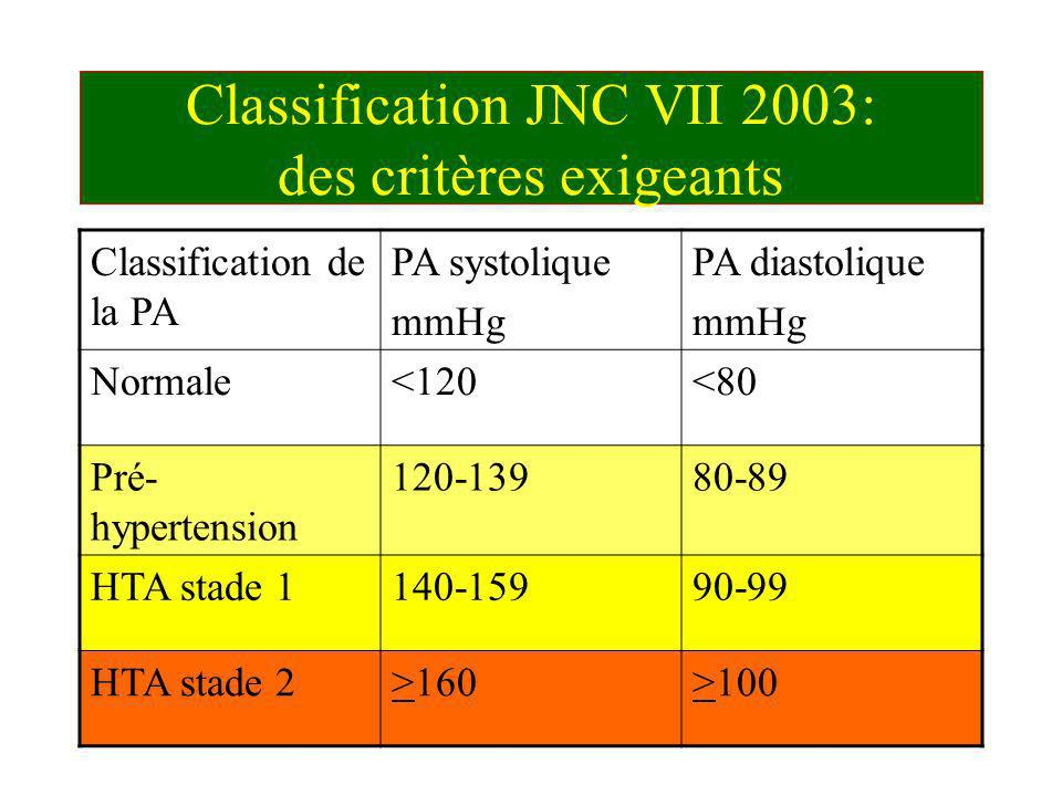 Classification JNC VII 2003: des critères exigeants