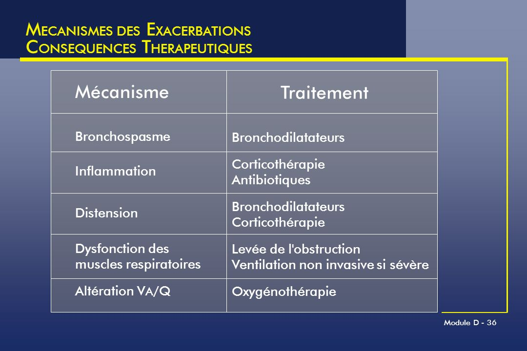 MECANISMES DES EXACERBATIONS CONSEQUENCES THERAPEUTIQUES