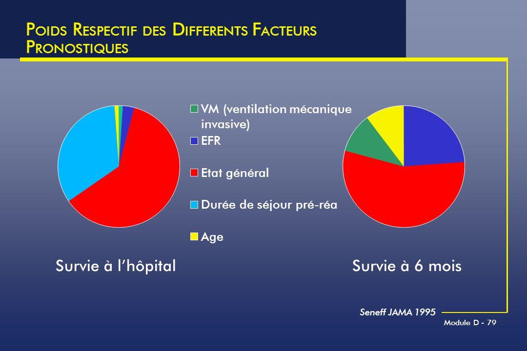 POIDS RESPECTIF DES DIFFERENTS FACTEURS PRONOSTIQUES