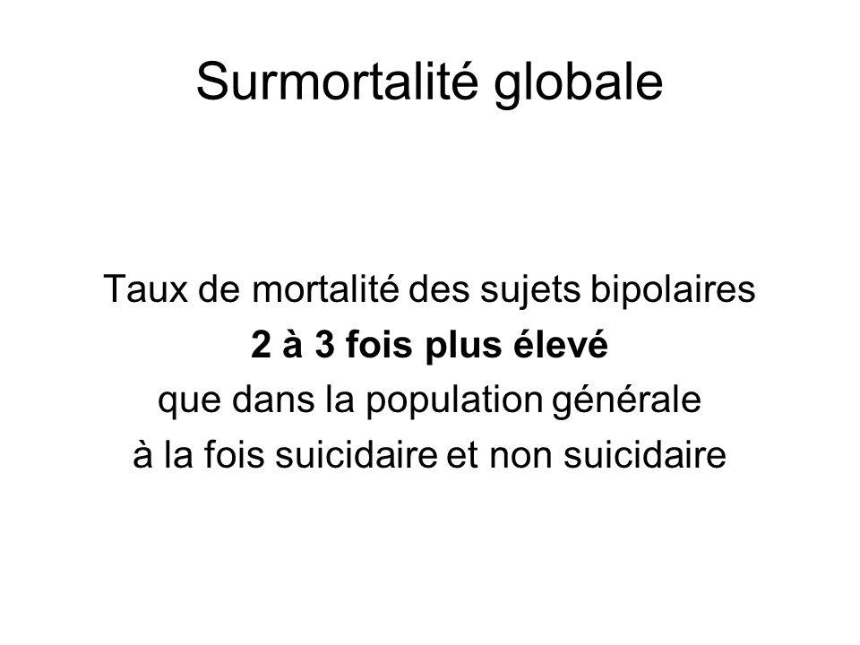 Surmortalité globale Taux de mortalité des sujets bipolaires