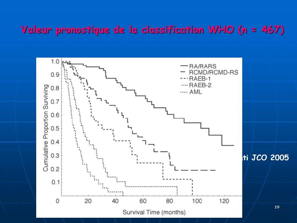 Valeur pronostique de la classification WHO (n = 467)