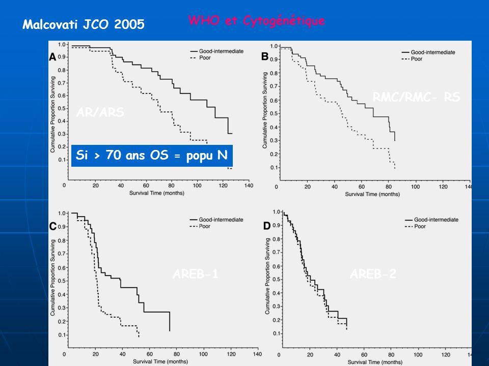 WHO et Cytogénétique Malcovati JCO 2005 RMC/RMC- RS AR/ARS