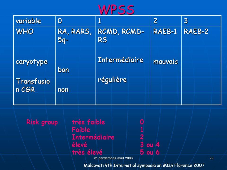 WPSS variable 1 2 3 WHO caryotype Transfusion CGR RA, RARS, 5q- bon