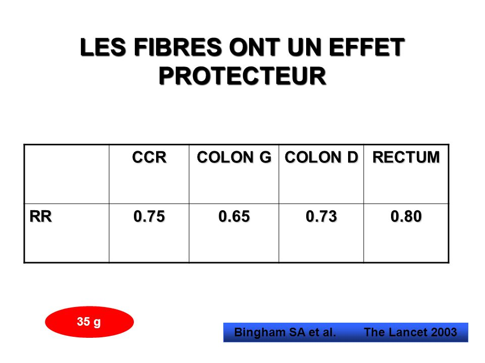 LES FIBRES ONT UN EFFET PROTECTEUR