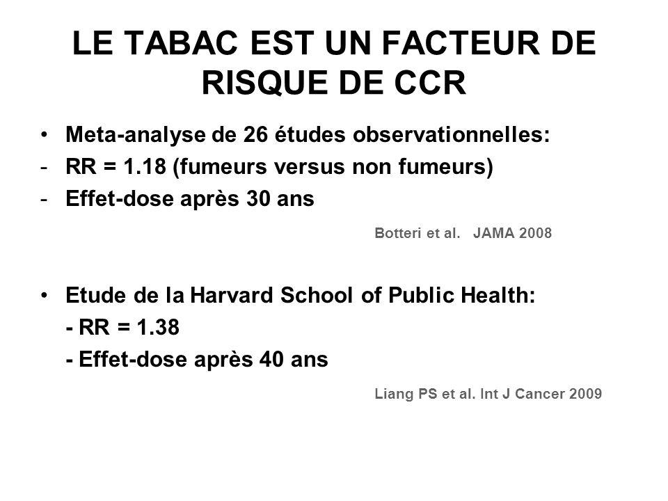 LE TABAC EST UN FACTEUR DE RISQUE DE CCR