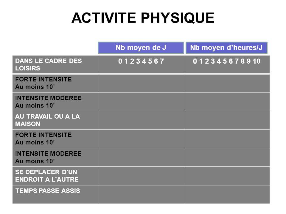 ACTIVITE PHYSIQUE Nb moyen de J Nb moyen d'heures/J 0 1 2 3 4 5 6 7