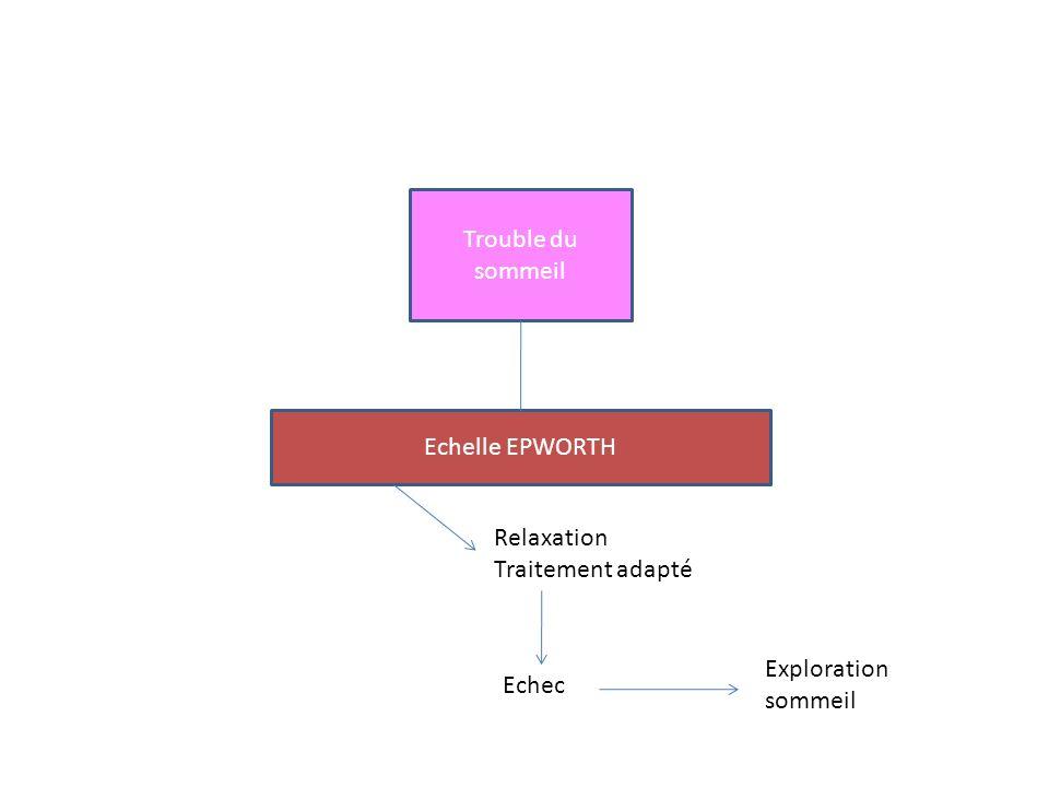 Trouble du sommeil Echelle EPWORTH Relaxation Traitement adapté Exploration sommeil Echec