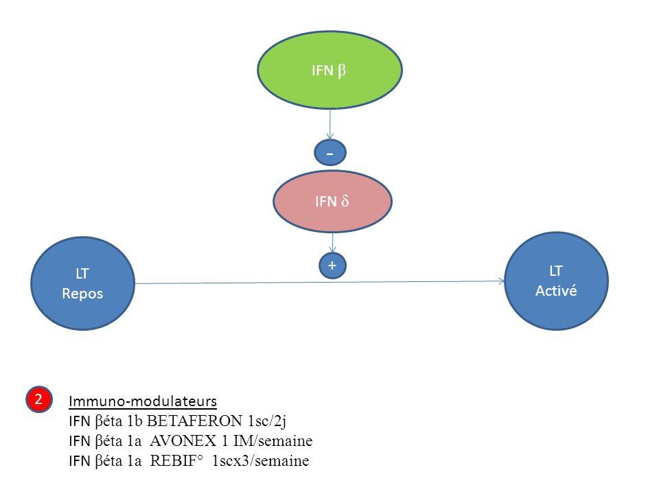 - IFN β IFN δ LT LT + Activé Repos 2 Immuno-modulateurs