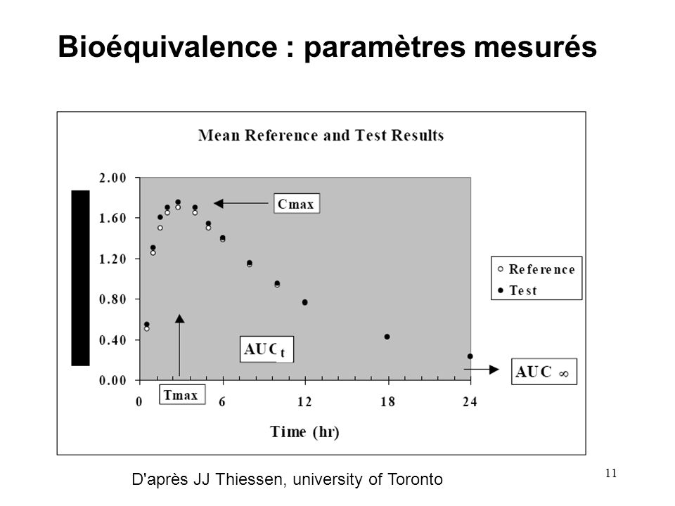Bioéquivalence : paramètres mesurés