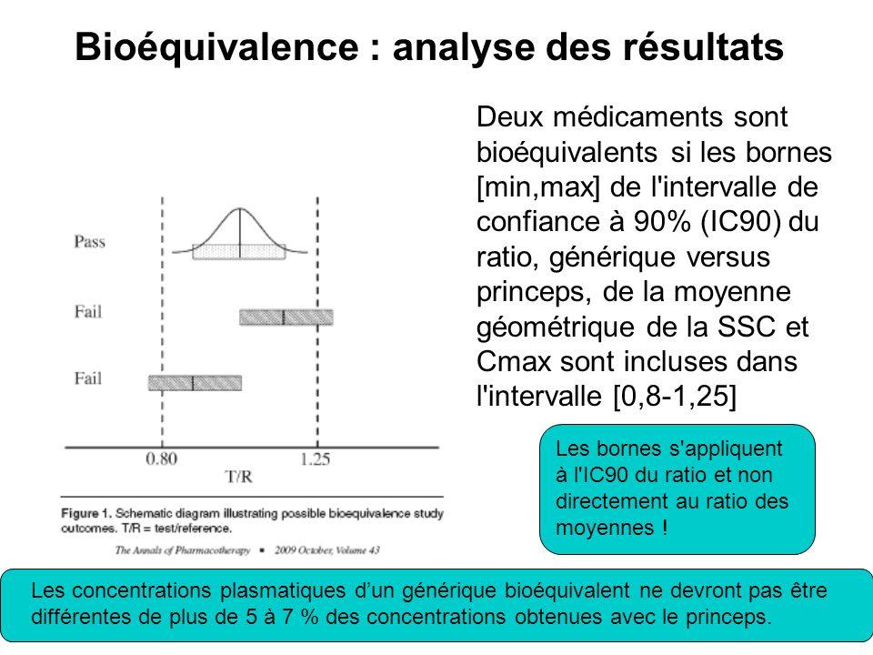 Bioéquivalence : analyse des résultats