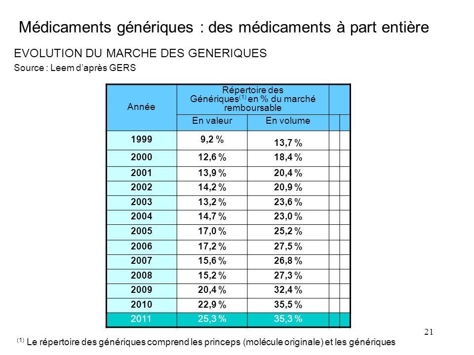 Médicaments génériques : des médicaments à part entière