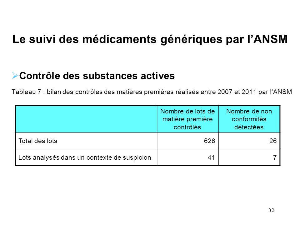 Le suivi des médicaments génériques par l'ANSM