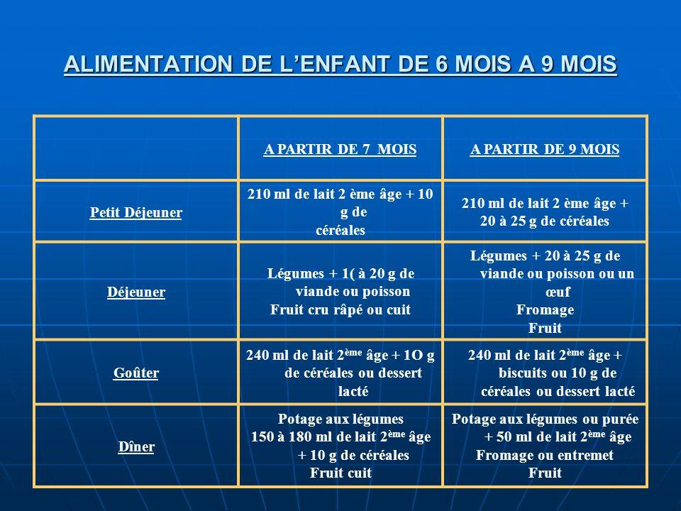 ALIMENTATION DE L'ENFANT DE 6 MOIS A 9 MOIS